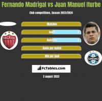 Fernando Madrigal vs Juan Manuel Iturbe h2h player stats