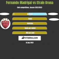 Fernando Madrigal vs Efrain Orona h2h player stats