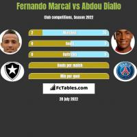 Fernando Marcal vs Abdou Diallo h2h player stats