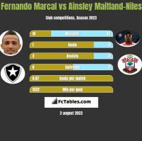 Fernando Marcal vs Ainsley Maitland-Niles h2h player stats