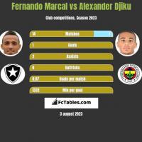 Fernando Marcal vs Alexander Djiku h2h player stats