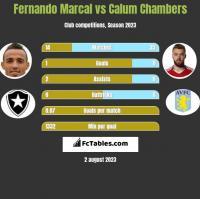 Fernando Marcal vs Calum Chambers h2h player stats