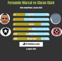 Fernando Marcal vs Ciaran Clark h2h player stats