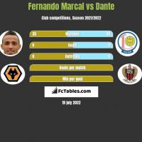 Fernando Marcal vs Dante h2h player stats