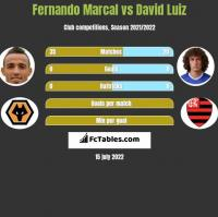 Fernando Marcal vs David Luiz h2h player stats