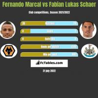 Fernando Marcal vs Fabian Lukas Schaer h2h player stats