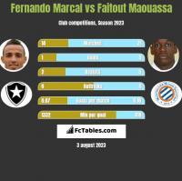 Fernando Marcal vs Faitout Maouassa h2h player stats