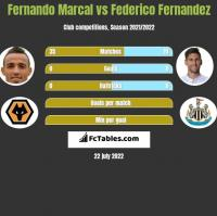 Fernando Marcal vs Federico Fernandez h2h player stats