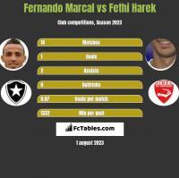 Fernando Marcal vs Fethi Harek h2h player stats