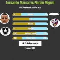 Fernando Marcal vs Florian Miguel h2h player stats
