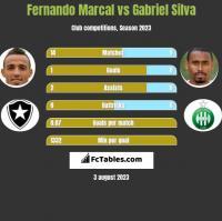 Fernando Marcal vs Gabriel Silva h2h player stats