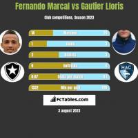 Fernando Marcal vs Gautier Lloris h2h player stats