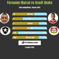 Fernando Marcal vs Granit Xhaka h2h player stats