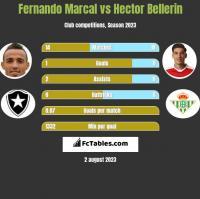 Fernando Marcal vs Hector Bellerin h2h player stats