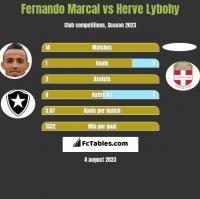 Fernando Marcal vs Herve Lybohy h2h player stats