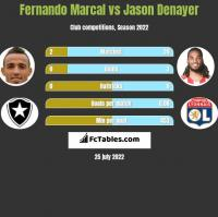 Fernando Marcal vs Jason Denayer h2h player stats