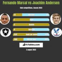 Fernando Marcal vs Joachim Andersen h2h player stats
