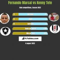 Fernando Marcal vs Kenny Tete h2h player stats