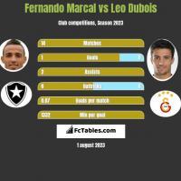 Fernando Marcal vs Leo Dubois h2h player stats