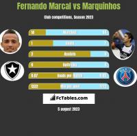 Fernando Marcal vs Marquinhos h2h player stats
