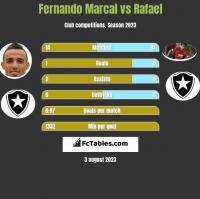 Fernando Marcal vs Rafael h2h player stats
