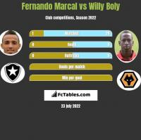 Fernando Marcal vs Willy Boly h2h player stats
