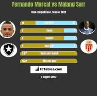 Fernando Marcal vs Malang Sarr h2h player stats
