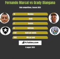 Fernando Marcal vs Grady Diangana h2h player stats