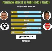 Fernando Marcal vs Gabriel dos Santos h2h player stats