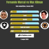 Fernando Marcal vs Max Kilman h2h player stats