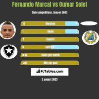 Fernando Marcal vs Oumar Solet h2h player stats