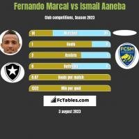 Fernando Marcal vs Ismail Aaneba h2h player stats