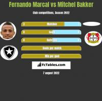 Fernando Marcal vs Mitchel Bakker h2h player stats