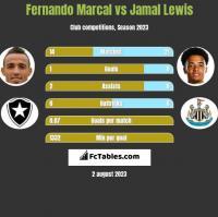 Fernando Marcal vs Jamal Lewis h2h player stats