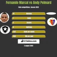 Fernando Marcal vs Andy Pelmard h2h player stats