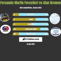 Fernando Martin Forestieri vs Alan Browne h2h player stats
