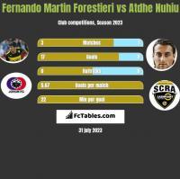 Fernando Martin Forestieri vs Atdhe Nuhiu h2h player stats