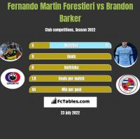 Fernando Martin Forestieri vs Brandon Barker h2h player stats
