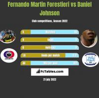 Fernando Martin Forestieri vs Daniel Johnson h2h player stats