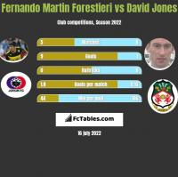 Fernando Martin Forestieri vs David Jones h2h player stats