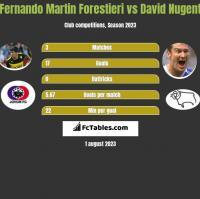 Fernando Martin Forestieri vs David Nugent h2h player stats