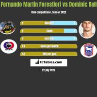 Fernando Martin Forestieri vs Dominic Ball h2h player stats
