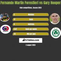 Fernando Martin Forestieri vs Gary Hooper h2h player stats