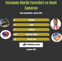 Fernando Martin Forestieri vs Geoff Cameron h2h player stats
