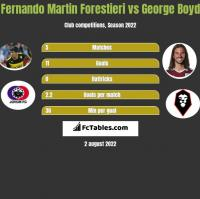 Fernando Martin Forestieri vs George Boyd h2h player stats