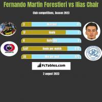 Fernando Martin Forestieri vs Ilias Chair h2h player stats