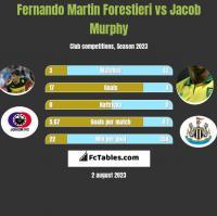 Fernando Martin Forestieri vs Jacob Murphy h2h player stats