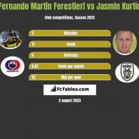 Fernando Martin Forestieri vs Jasmin Kurtic h2h player stats