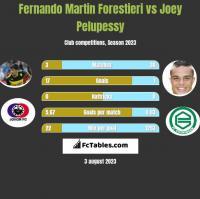 Fernando Martin Forestieri vs Joey Pelupessy h2h player stats