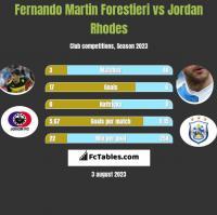 Fernando Martin Forestieri vs Jordan Rhodes h2h player stats